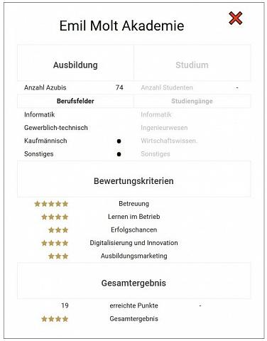 """Bewertung Emil Molt Akademie """"Deutschlands beste Ausbilder"""""""